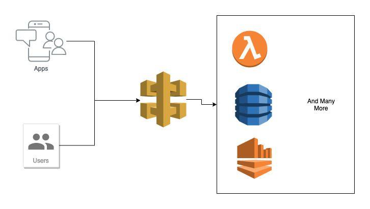 Introduction to Amazon API Gateway