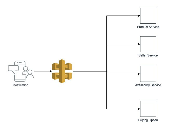 Using API Gateway With Microservices